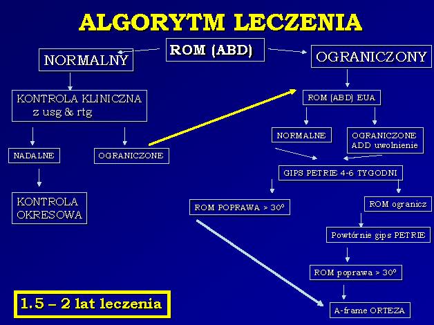 Algorytm postępowania w xhorobie Perthesa
